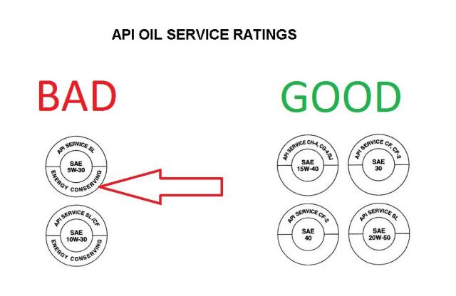 Which is the right motor oil page 7 suzuki volusia for Motor oil api rating